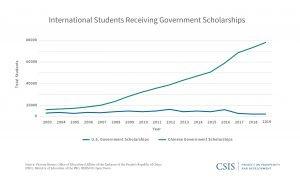 Revamp in Communication Programs Across Universities in the US