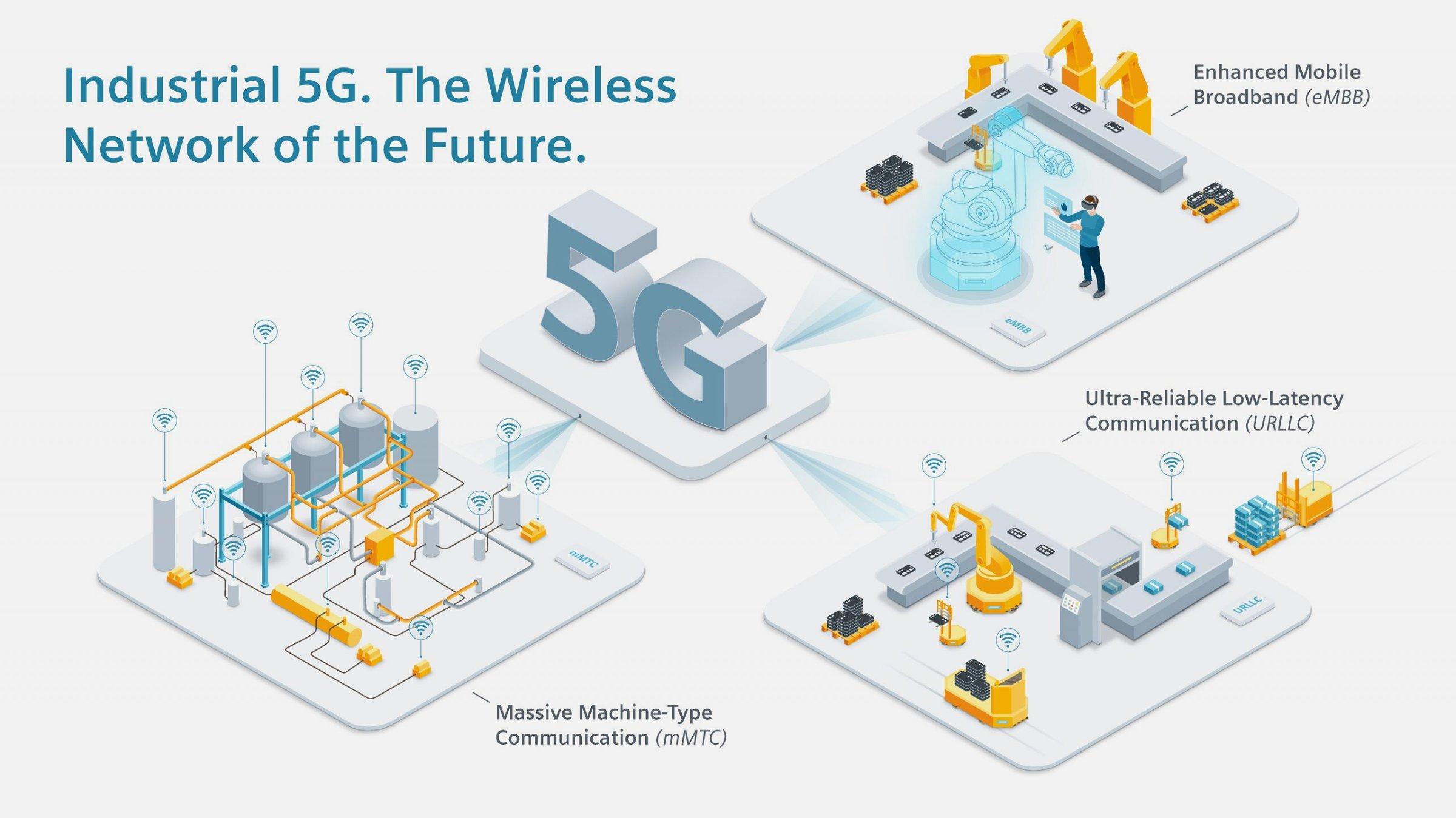 LTE-M Escorts 5G into the New Era of Communications; Revolutionary World.
